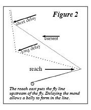 Figure 2 Reach Drag